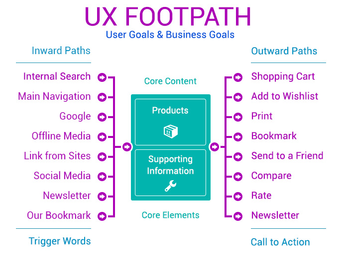 typical UX footpath for an Ecommerce Website