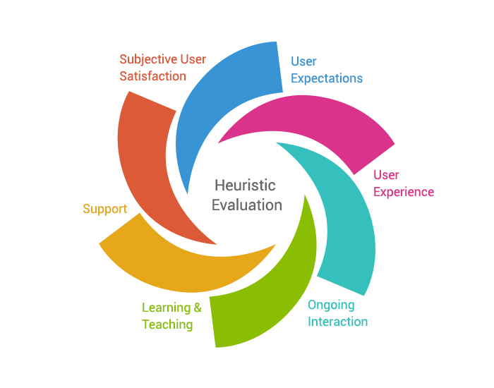 Heuristic Evaluation Services from Salzer Technologies