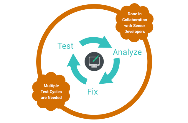 usability test lifecycle